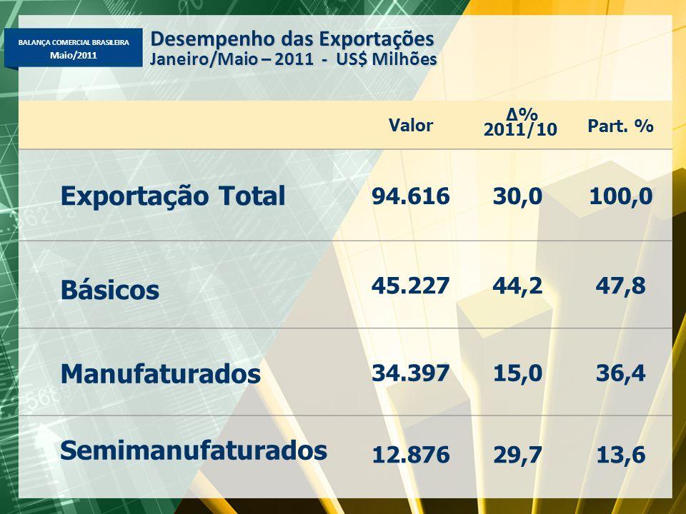 BALANÇA COMERCIAL BRASILEIRA Maio/2011 Valor Δ% 2011/10 Part. % Exportação Total 94.61630,0100,0 Básicos 45.22744,247,8 Manufaturados 34.39715,036,4 S