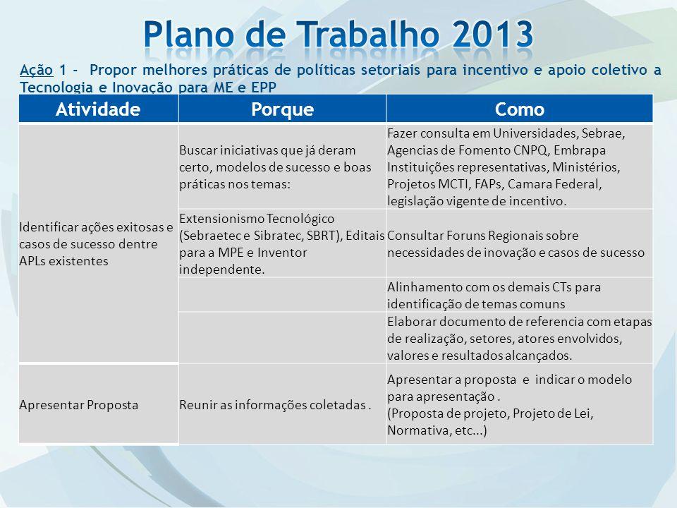 Ação 5 Situação Reuniões semanais de acompanhamento Envolvimento na indicação dos atores do Processo de Inovação para a MPE