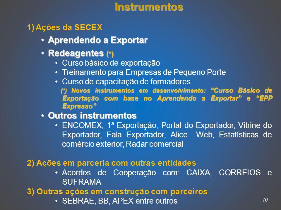 10 Instrumentos 1)Ações da SECEX Aprendendo a ExportarAprendendo a Exportar Redeagentes (*)Redeagentes (*) Curso básico de exportação Treinamento para Empresas de Pequeno Porte Curso de capacitação de formadores (*) Novos instrumentos em desenvolvimento: Curso Básico de Exportação com base no Aprendendo a Exportar e EPP Expresso (*) Novos instrumentos em desenvolvimento: Curso Básico de Exportação com base no Aprendendo a Exportar e EPP Expresso Outros instrumentosOutros instrumentos ENCOMEX, 1ª Exportação, Portal do Exportador, Vitrine do Exportador, Fala Exportador, Alice Web, Estatísticas de comércio exterior, Radar comercial 2) Ações em parceria com outras entidades Acordos de Cooperação com: CAIXA, CORREIOS e SUFRAMA 3) Outras ações em construção com parceiros SEBRAE, BB, APEX entre outros