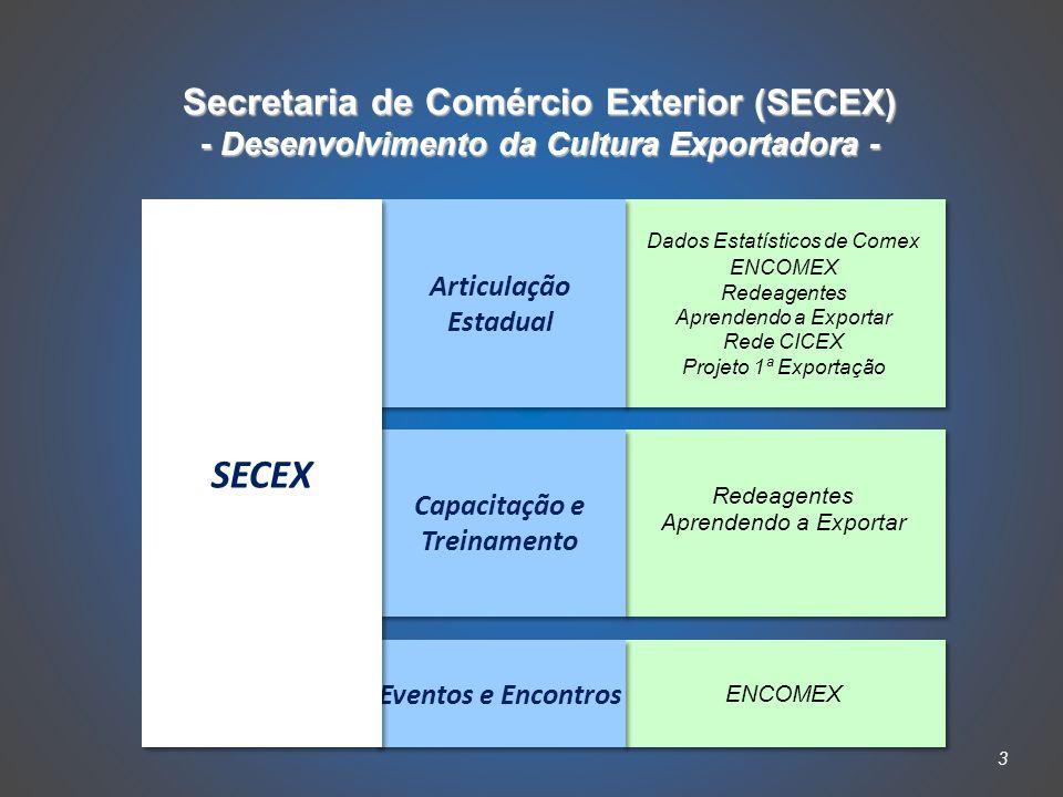 3 Secretaria de Comércio Exterior (SECEX) - Desenvolvimento da Cultura Exportadora - Dados Estatísticos de Comex ENCOMEX Redeagentes Aprendendo a Exportar Rede CICEX Projeto 1ª Exportação Dados Estatísticos de Comex ENCOMEX Redeagentes Aprendendo a Exportar Rede CICEX Projeto 1ª Exportação Redeagentes Aprendendo a Exportar Redeagentes Aprendendo a Exportar ENCOMEX Articulação Estadual Capacitação e Treinamento Eventos e Encontros SECEX