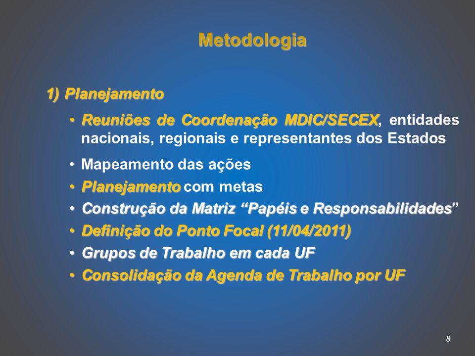 8 Metodologia 1) Planejamento Reuniões de Coordenação MDIC/SECEXReuniões de Coordenação MDIC/SECEX, entidades nacionais, regionais e representantes dos Estados Mapeamento das ações PlanejamentoPlanejamento com metas Construção da Matriz Papéis e ResponsabilidadesConstrução da Matriz Papéis e Responsabilidades Definição do Ponto Focal (11/04/2011)Definição do Ponto Focal (11/04/2011) Grupos de Trabalho em cadaUFGrupos de Trabalho em cada UF Consolidação da Agenda de Trabalho por UFConsolidação da Agenda de Trabalho por UF