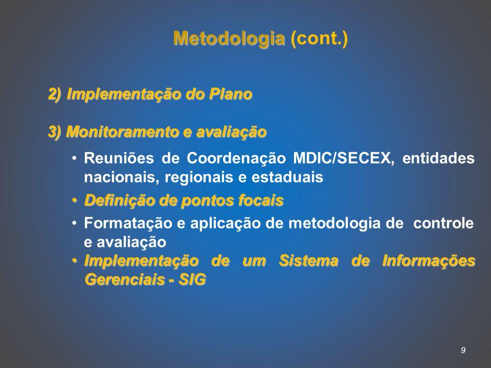 9 Metodologia Metodologia (cont.) 2) Implementação do Plano 3) Monitoramento e avaliação Reuniões de Coordenação MDIC/SECEX, entidades nacionais, regionais e estaduais Definição de pontos focaisDefinição de pontos focais Formatação e aplicação de metodologia de controle e avaliação Implementação de um Sistema de Informações Gerenciais - SIGImplementação de um Sistema de Informações Gerenciais - SIG