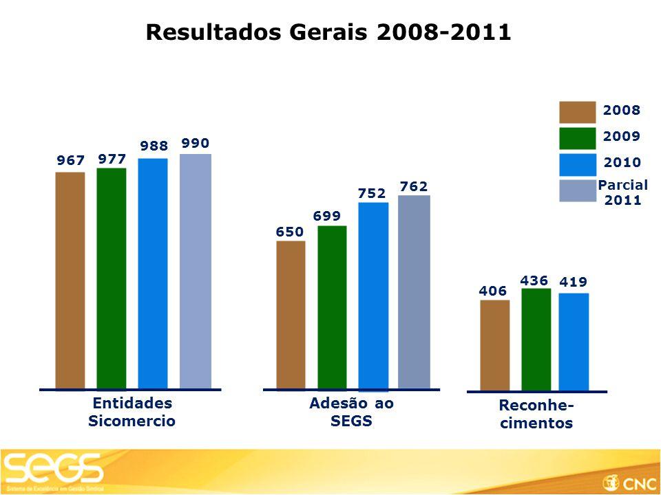 Adesão ao SEGS Entidades Sicomercio Reconhe- cimentos 967 977 650 699 406 436 2008 2009 Resultados Gerais 2008-2011 988 752 2010 419 762 990 Parcial 2011