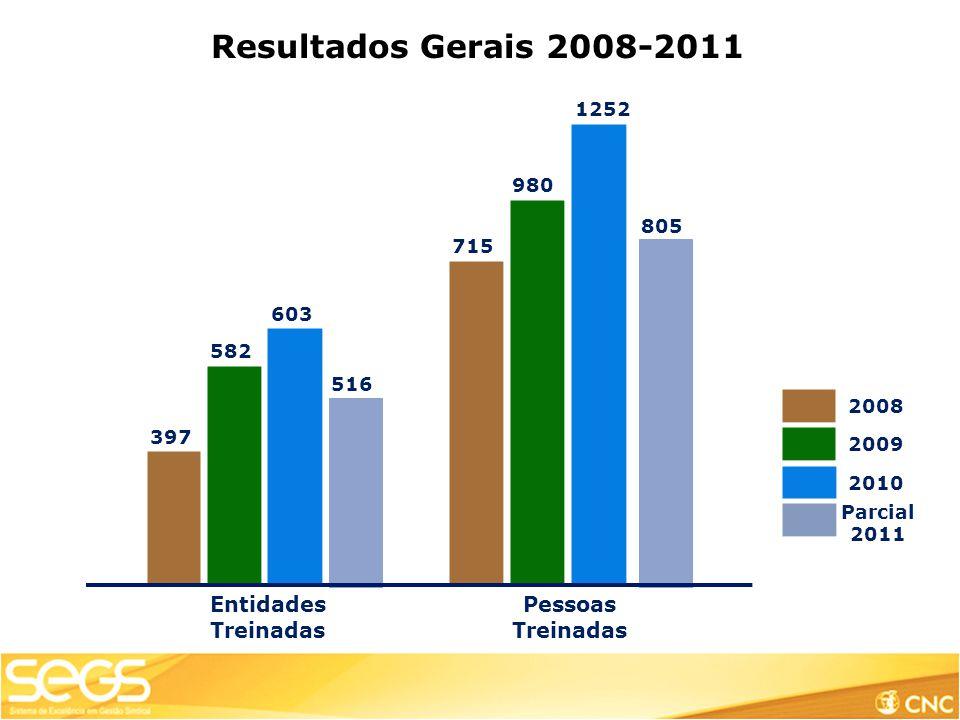 1252 Pessoas Treinadas Entidades Treinadas 397 582 715 980 2008 2009 603 2010 Resultados Gerais 2008-2011 516 805 Parcial 2011