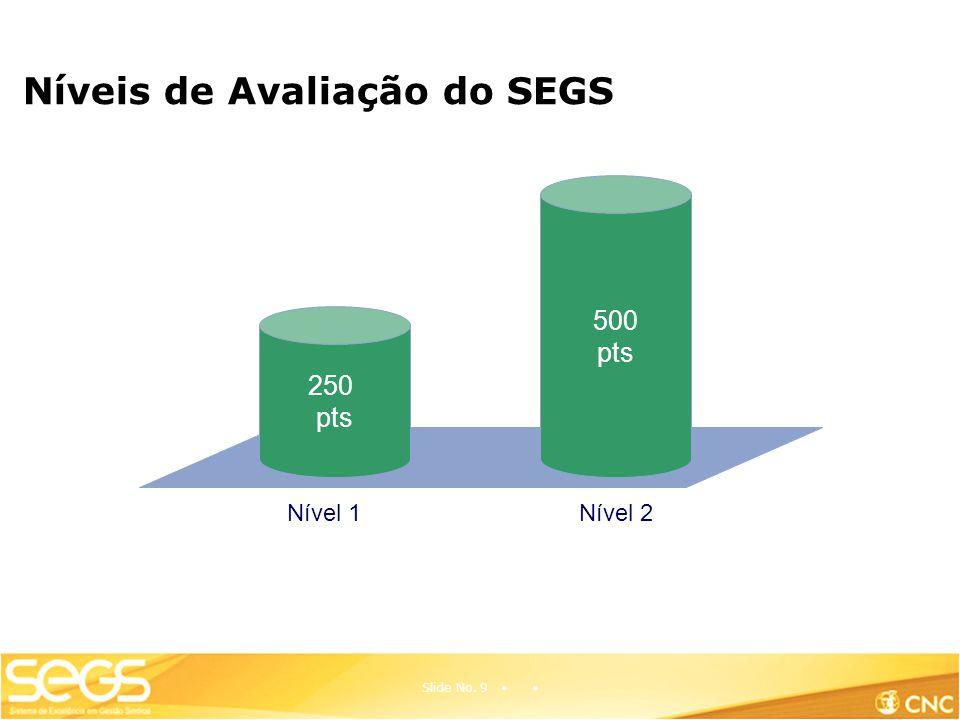 Níveis de Avaliação do SEGS Slide No. 9 Nível 1Nível 2 250 pts 500 pts
