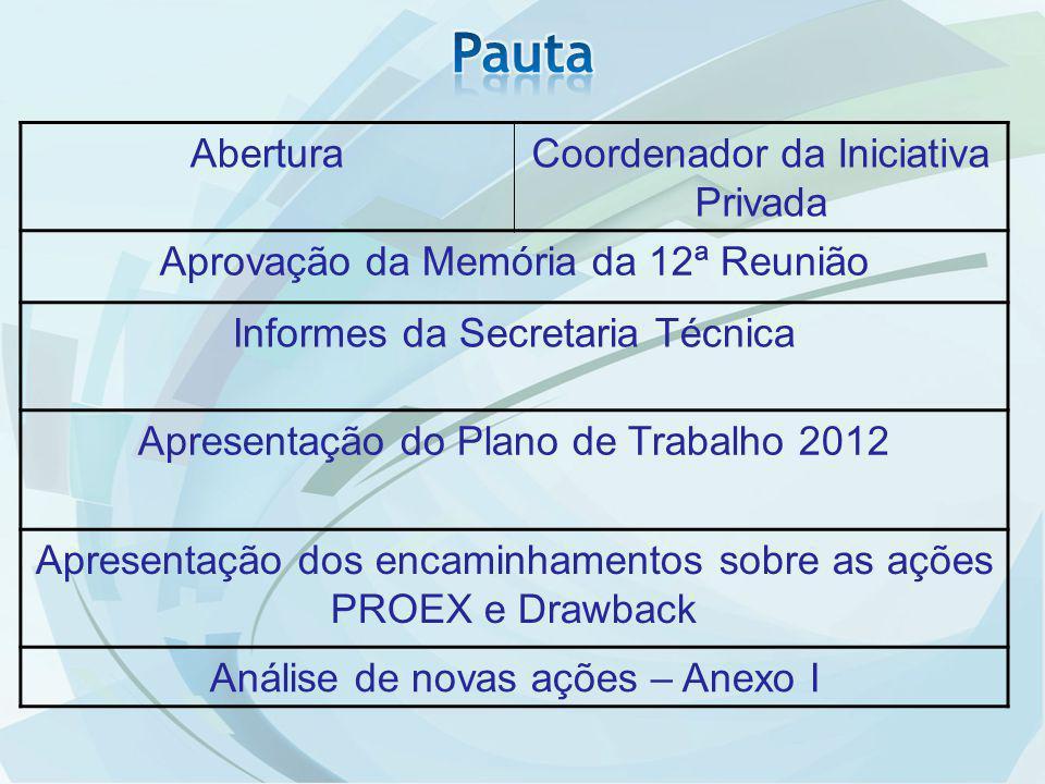 AberturaCoordenador da Iniciativa Privada Aprovação da Memória da 12ª Reunião Informes da Secretaria Técnica Apresentação do Plano de Trabalho 2012 Apresentação dos encaminhamentos sobre as ações PROEX e Drawback Análise de novas ações – Anexo I