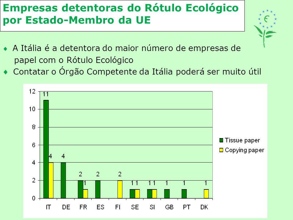 Empresas detentoras do Rótulo Ecológico por Estado-Membro da UE  A Itália é a detentora do maior número de empresas de papel com o Rótulo Ecológico 