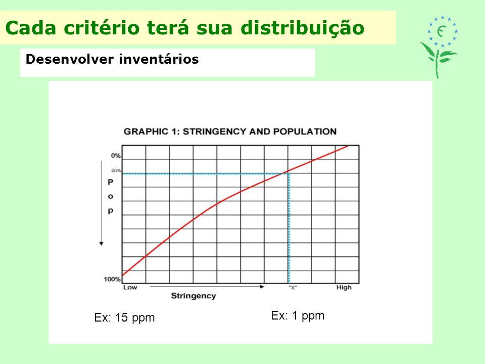 Cada critério terá sua distribuição Desenvolver inventários Ex: 15 ppm Ex: 1 ppm