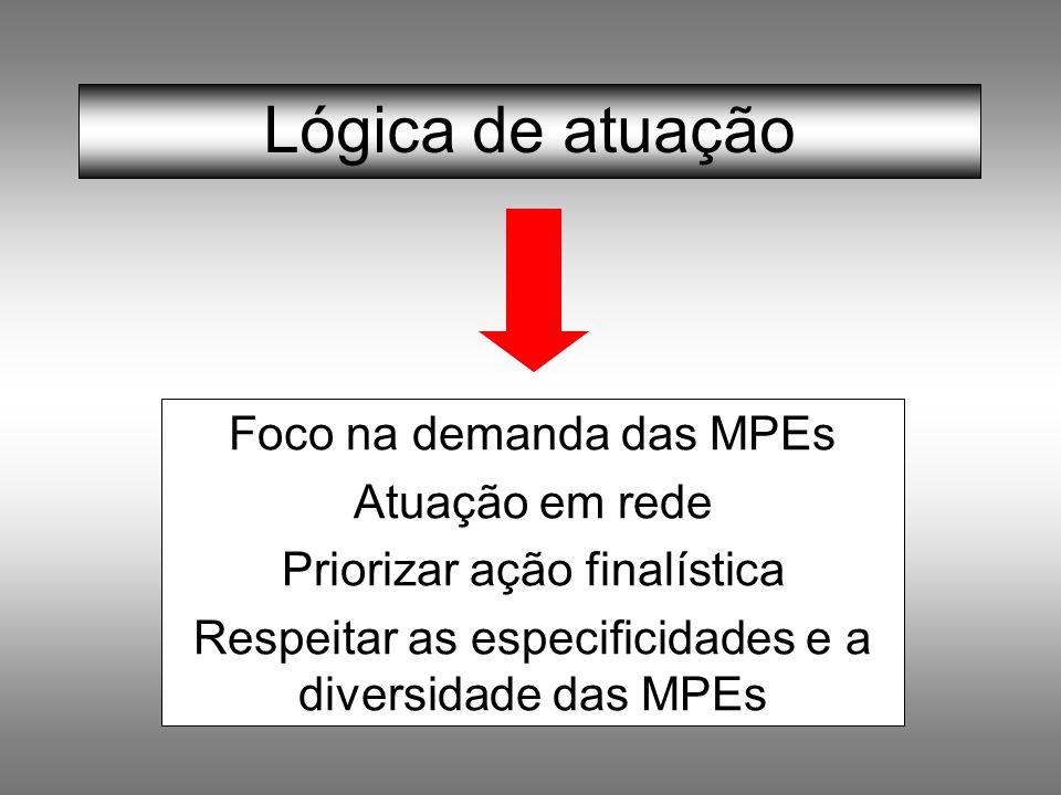 Lógica de atuação Foco na demanda das MPEs Atuação em rede Priorizar ação finalística Respeitar as especificidades e a diversidade das MPEs