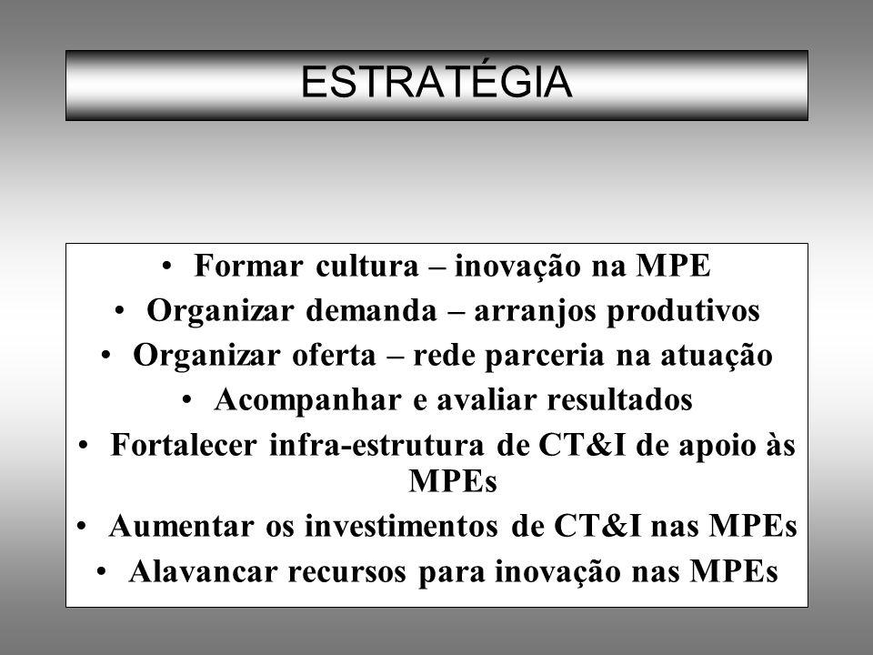 ESTRATÉGIA Formar cultura – inovação na MPE Organizar demanda – arranjos produtivos Organizar oferta – rede parceria na atuação Acompanhar e avaliar r