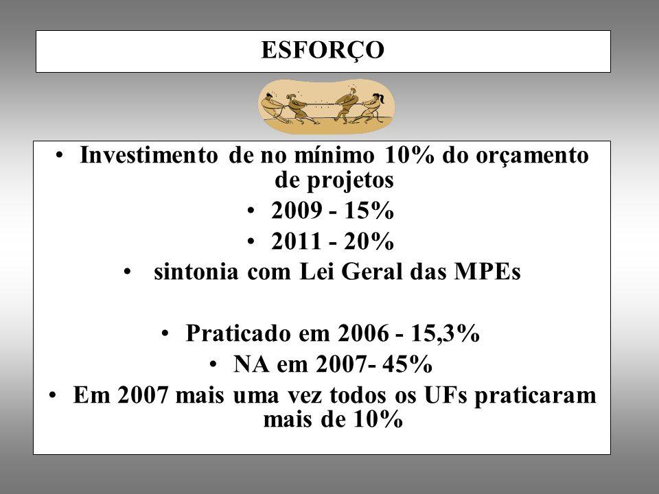 ESFORÇO Investimento de no mínimo 10% do orçamento de projetos 2009 - 15% 2011 - 20% sintonia com Lei Geral das MPEs Praticado em 2006 - 15,3% NA em 2