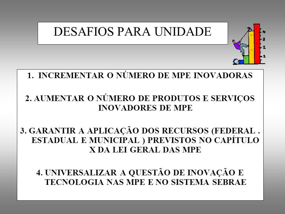 DESAFIOS PARA UNIDADE 1. INCREMENTAR O NÚMERO DE MPE INOVADORAS 2. AUMENTAR O NÚMERO DE PRODUTOS E SERVIÇOS INOVADORES DE MPE 3. GARANTIR A APLICAÇÃO