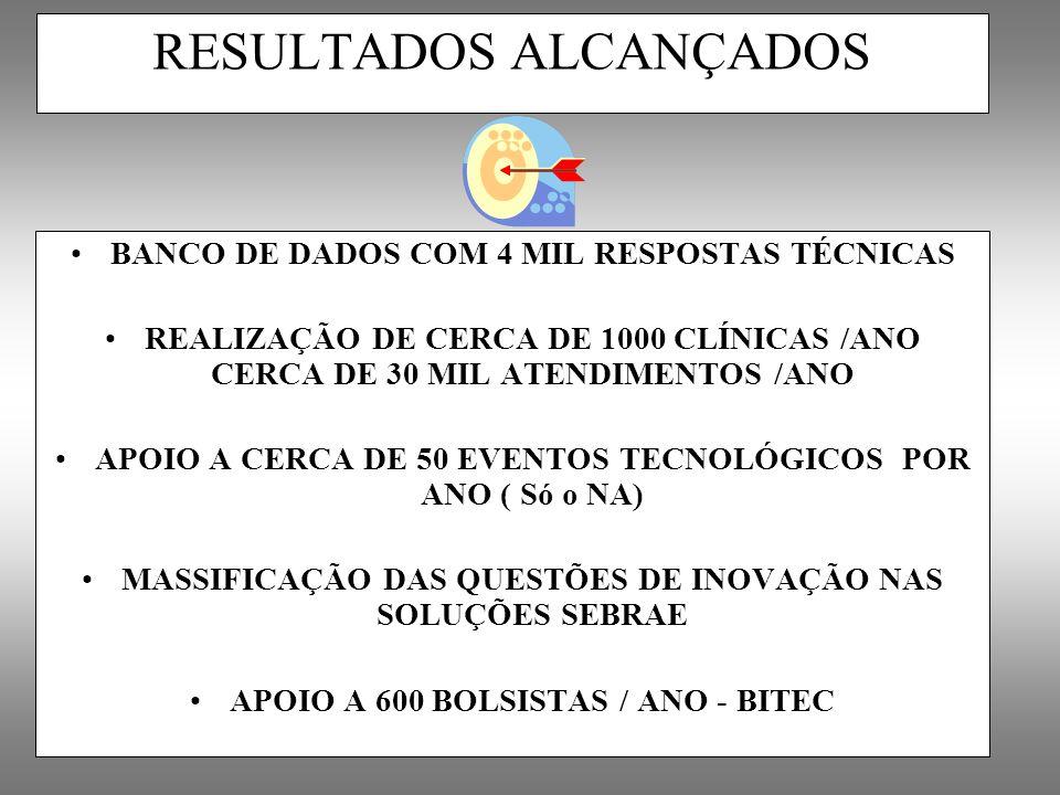 RESULTADOS ALCANÇADOS BANCO DE DADOS COM 4 MIL RESPOSTAS TÉCNICAS REALIZAÇÃO DE CERCA DE 1000 CLÍNICAS /ANO CERCA DE 30 MIL ATENDIMENTOS /ANO APOIO A
