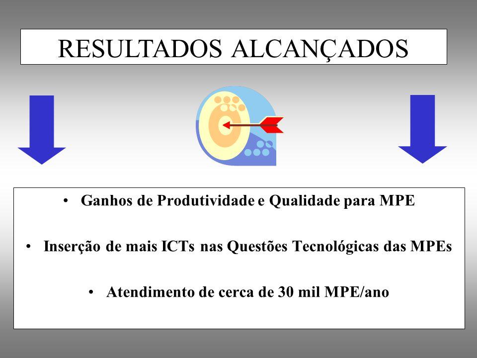 Ganhos de Produtividade e Qualidade para MPE Inserção de mais ICTs nas Questões Tecnológicas das MPEs Atendimento de cerca de 30 mil MPE/ano RESULTADO
