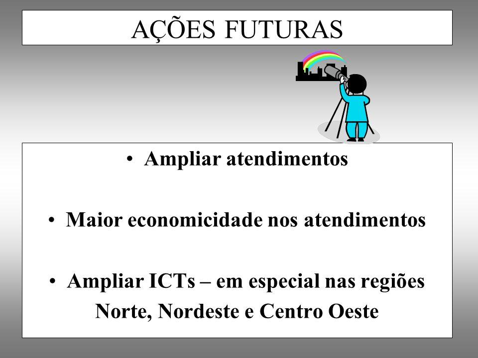 Ampliar atendimentos Maior economicidade nos atendimentos Ampliar ICTs – em especial nas regiões Norte, Nordeste e Centro Oeste AÇÕES FUTURAS