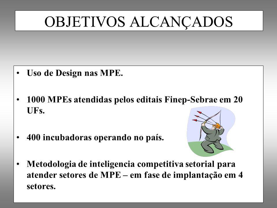 Uso de Design nas MPE. 1000 MPEs atendidas pelos editais Finep-Sebrae em 20 UFs. 400 incubadoras operando no país. Metodologia de inteligencia competi