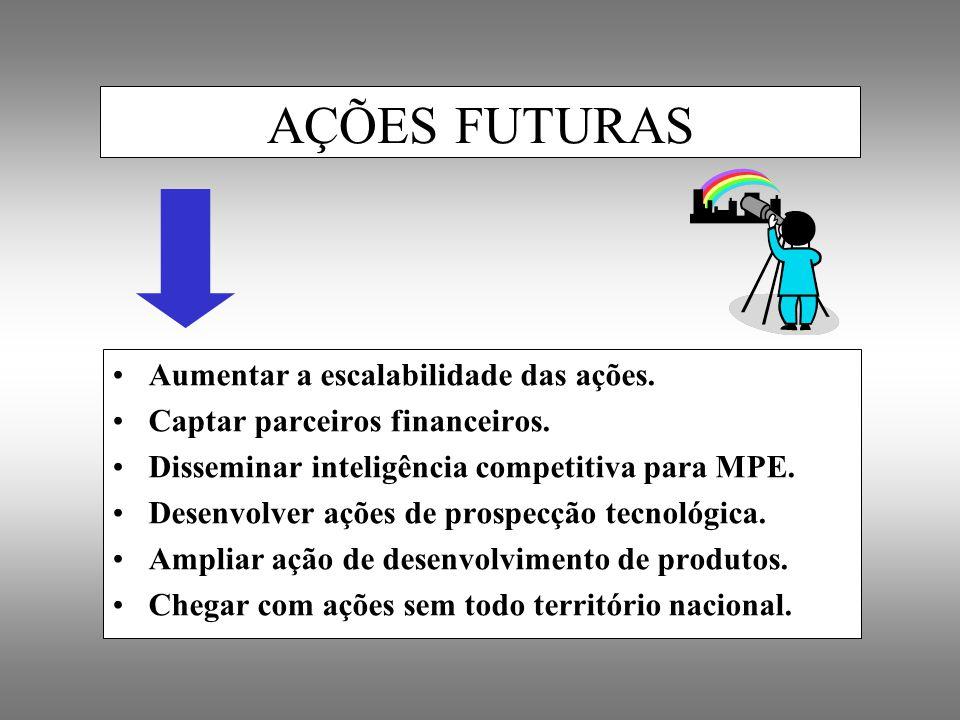 Aumentar a escalabilidade das ações. Captar parceiros financeiros. Disseminar inteligência competitiva para MPE. Desenvolver ações de prospecção tecno