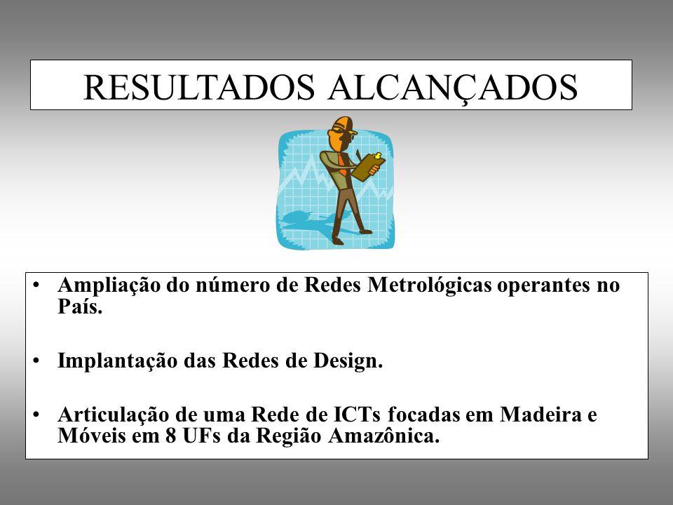 Ampliação do número de Redes Metrológicas operantes no País. Implantação das Redes de Design. Articulação de uma Rede de ICTs focadas em Madeira e Móv