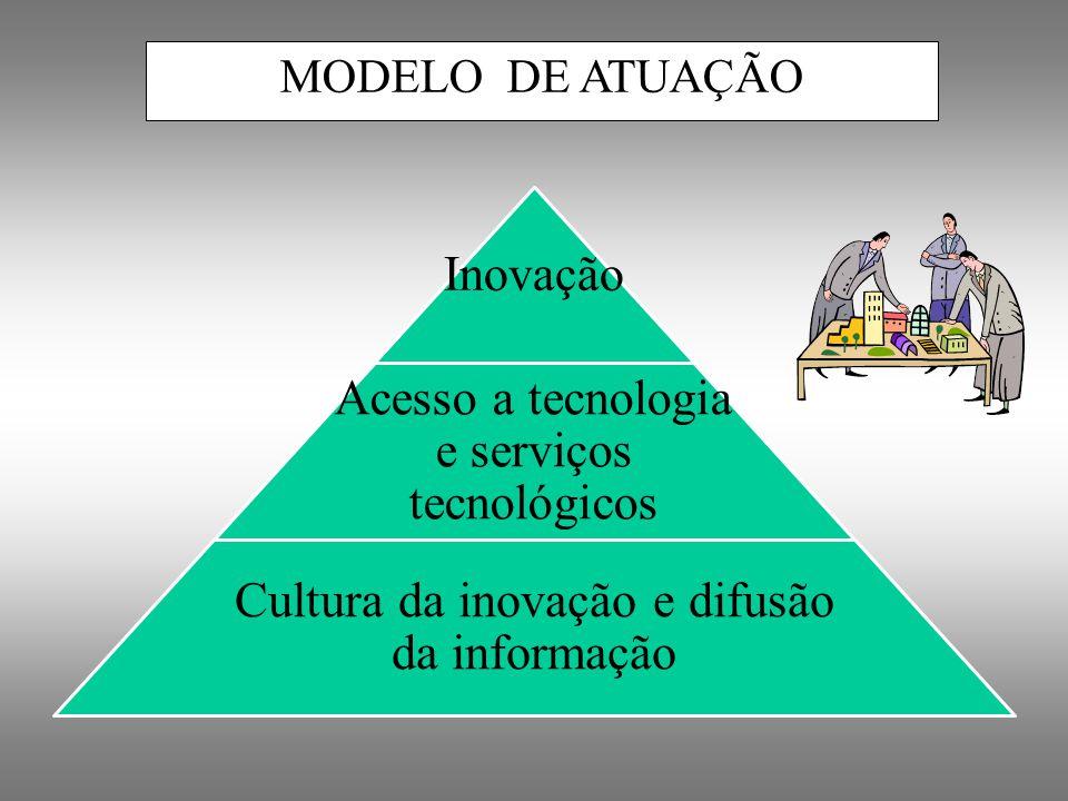 Inovação Acesso a tecnologia e serviços tecnológicos Cultura da inovação e difusão da informação MODELO DE ATUAÇÃO