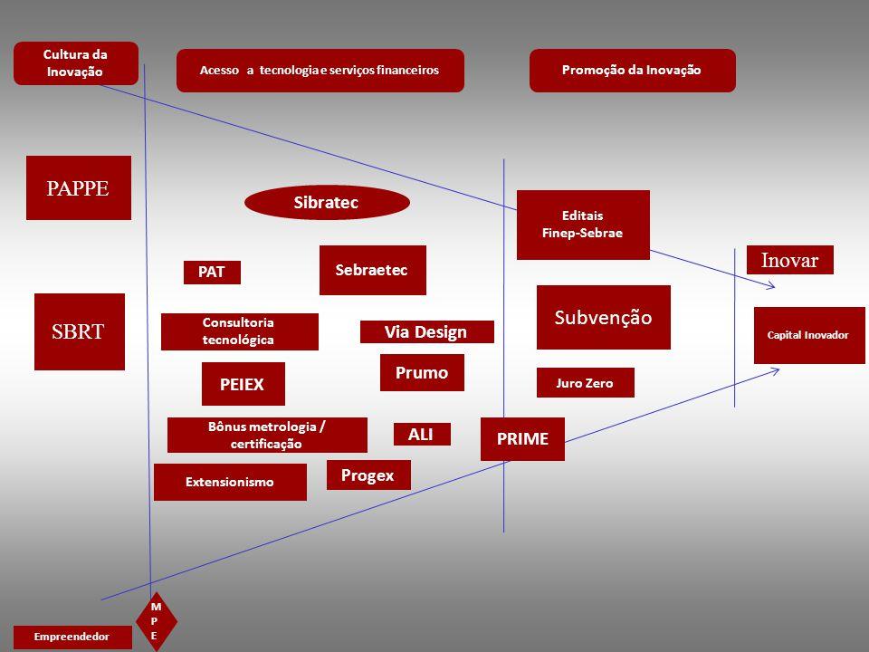 SBRT Capital Inovador PAPPE PRIME Editais Finep-Sebrae Subvenção Juro Zero Inovar Sebraetec Prumo Progex PEIEX Cultura da Inovação Acesso a tecnologia