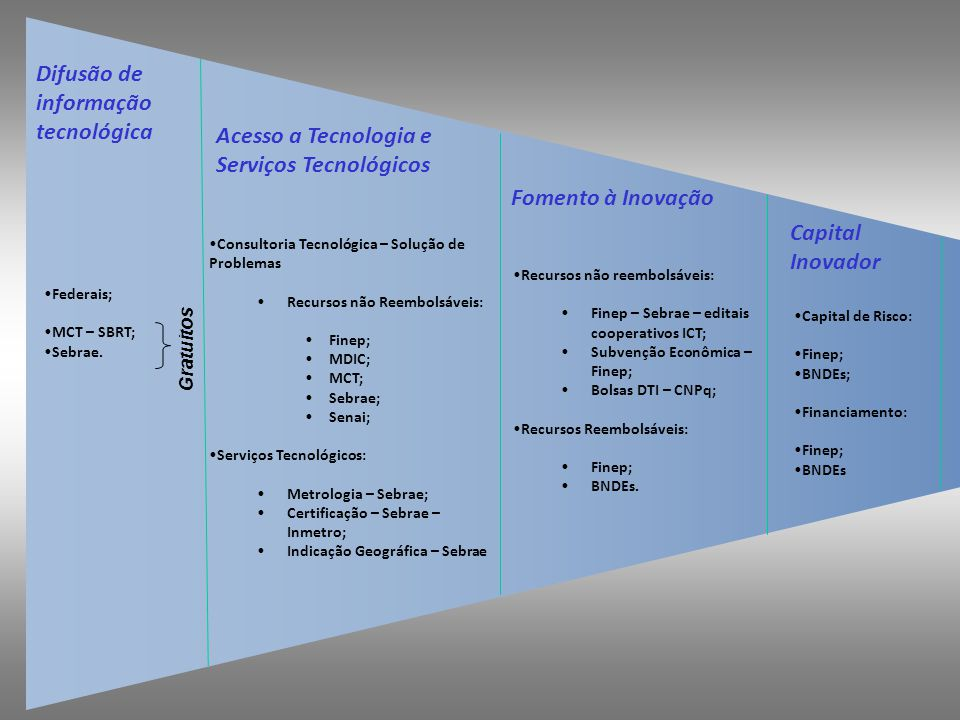 Difusão de informação tecnológica Federais; MCT – SBRT; Sebrae. Gratuitos Acesso a Tecnologia e Serviços Tecnológicos Consultoria Tecnológica – Soluçã