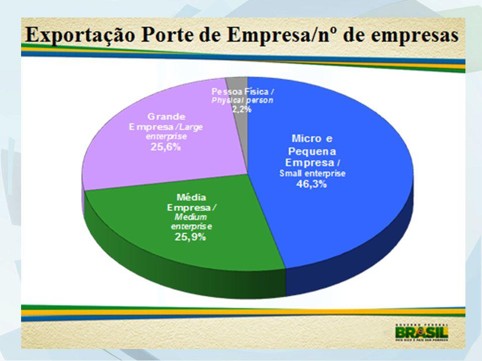 Financiamento Desoneração Facilitação do Comércio Divulgação de Políticas Públicas COMPETITIVIDADE EM COMÉRCIO EXTERIOR PROEX ACC Indireto ACC Serviços Divulgação de sistema de inteligência ZPE Enquadramento Simples Serviços Drawback DSE Simples Aduaneiro Tradings