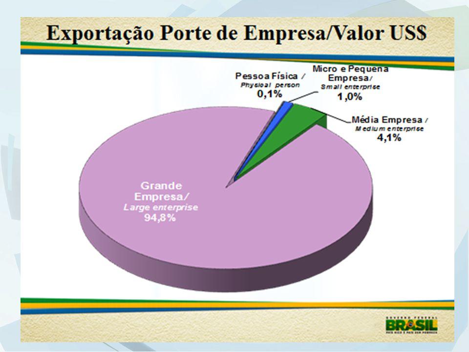 Encaminhamentos do Plano de Trabalho 2012 AÇÃO 1: Ampliação do alcance do Drawback para as empresas que exportam por meio de DSE – Essa ação está em estágio avançado de negociação entre a Secex e Receita Federal do Brasil.