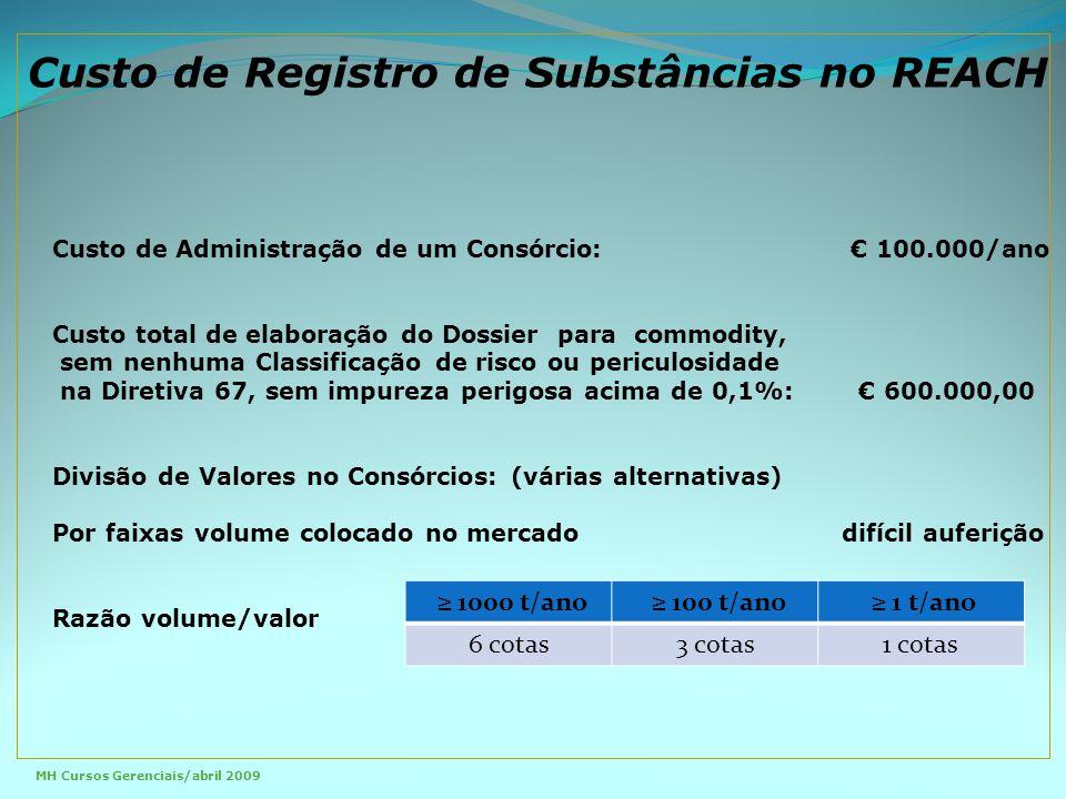 Custo de Registro de Substâncias no REACH MH Cursos Gerenciais/abril 2009 Custo de Administração de um Consórcio: € 100.000/ano Custo total de elaboração do Dossier para commodity, sem nenhuma Classificação de risco ou periculosidade na Diretiva 67, sem impureza perigosa acima de 0,1%: € 600.000,00 Divisão de Valores no Consórcios: (várias alternativas) Por faixas volume colocado no mercado difícil auferição Razão volume/valor ≥ 1000 t/ano ≥ 100 t/ano ≥ 1 t/ano 6 cotas3 cotas1 cotas