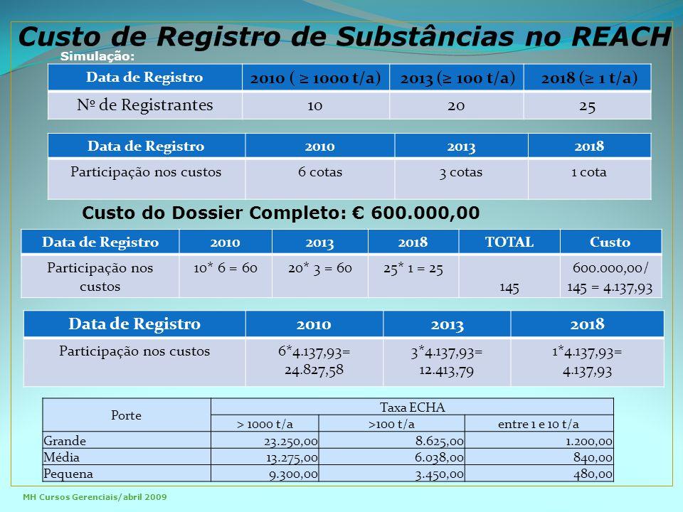 Custo de Registro de Substâncias no REACH MH Cursos Gerenciais/abril 2009 Simulação: Data de Registro 2010 ( ≥ 1000 t/a) 2013 (≥ 100 t/a) 2018 (≥ 1 t/a) Nº de Registrantes102025 Data de Registro201020132018 Participação nos custos6 cotas3 cotas1 cota Custo do Dossier Completo: € 600.000,00 Porte Taxa ECHA > 1000 t/a>100 t/aentre 1 e 10 t/a Grande 23.250,00 8.625,00 1.200,00 Média 13.275,00 6.038,00 840,00 Pequena 9.300,00 3.450,00 480,00 Data de Registro201020132018TOTALCusto Participação nos custos 10* 6 = 6020* 3 = 6025* 1 = 25 145 600.000,00/ 145 = 4.137,93 Data de Registro201020132018 Participação nos custos6*4.137,93= 24.827,58 3*4.137,93= 12.413,79 1*4.137,93= 4.137,93