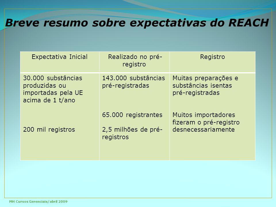 Expectativa Inicial Realizado no pré- registro Registro 30.000 substâncias produzidas ou importadas pela UE acima de 1 t/ano 200 mil registros 143.000 substâncias pré-registradas 65.000 registrantes 2,5 milhões de pré- registros Muitas preparações e substâncias isentas pré-registradas Muitos importadores fizeram o pré-registro desnecessariamente Breve resumo sobre expectativas do REACH MH Cursos Gerenciais/abril 2009