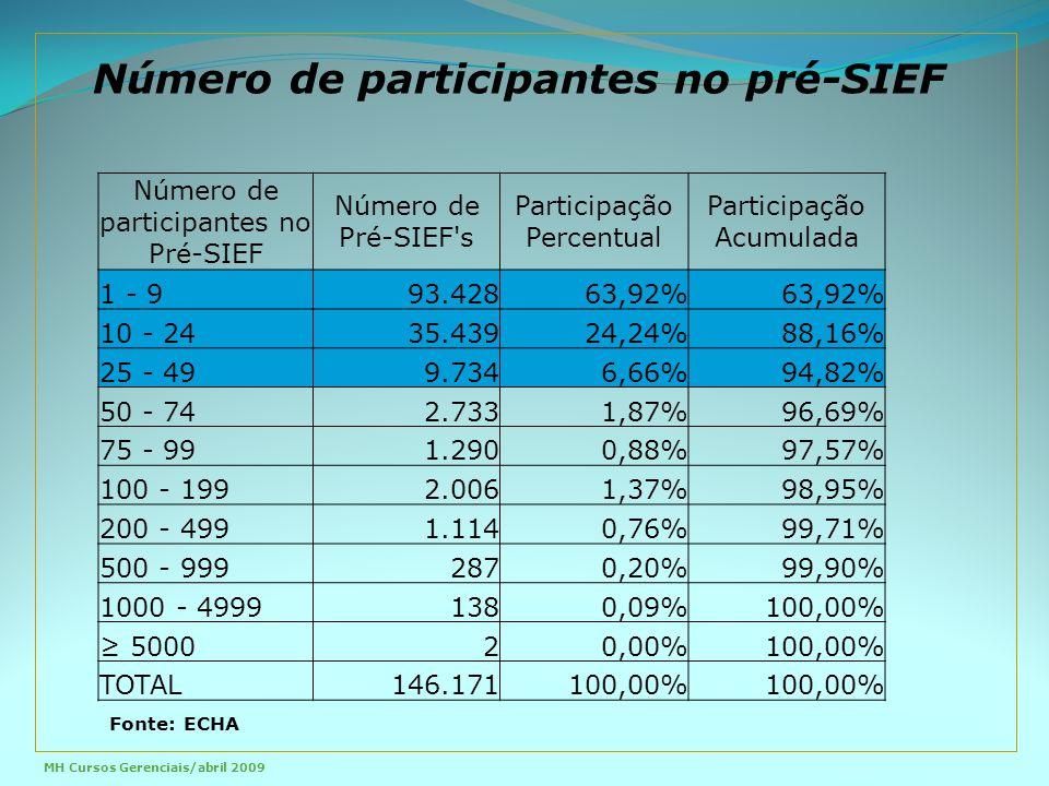 Número de participantes no Pré-SIEF Número de Pré-SIEF s Participação Percentual Participação Acumulada 1 - 993.428 63,92% 10 - 2435.439 24,24%88,16% 25 - 499.734 6,66%94,82% 50 - 742.733 1,87%96,69% 75 - 991.290 0,88%97,57% 100 - 1992.006 1,37%98,95% 200 - 4991.114 0,76%99,71% 500 - 999287 0,20%99,90% 1000 - 4999138 0,09%100,00% ≥ 50002 0,00%100,00% TOTAL146.171 100,00% Número de participantes no pré-SIEF Fonte: ECHA MH Cursos Gerenciais/abril 2009