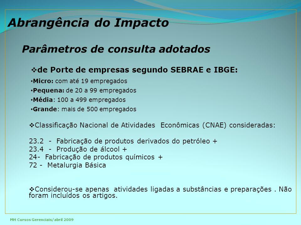  de Porte de empresas segundo SEBRAE e IBGE: Micro: com até 19 empregados Pequena: de 20 a 99 empregados Média: 100 a 499 empregados Grande: mais de 500 empregados  Classificação Nacional de Atividades Econômicas (CNAE) consideradas: 23.2 - Fabricação de produtos derivados do petróleo + 23.4 - Produção de álcool + 24- Fabricação de produtos químicos + 72 - Metalurgia Básica  Considerou-se apenas atividades ligadas a substâncias e preparações.