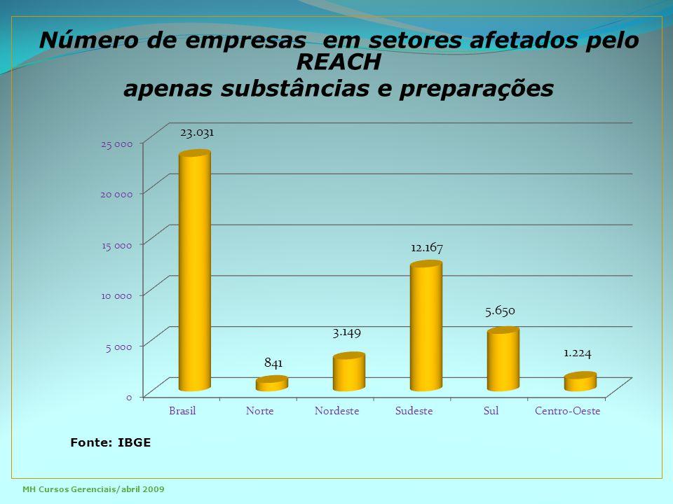 Número de empresas em setores afetados pelo REACH apenas substâncias e preparações Fonte: IBGE MH Cursos Gerenciais/abril 2009