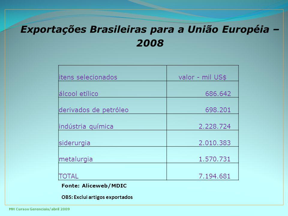 Alternativas de Atuação Importador Representante próprioRepresentante legal Multinacionais Grandes empresas com escritório comercial na UE Produtoras de commodities Equipe de apoio no Brasil Contratação de consultoria na UE.