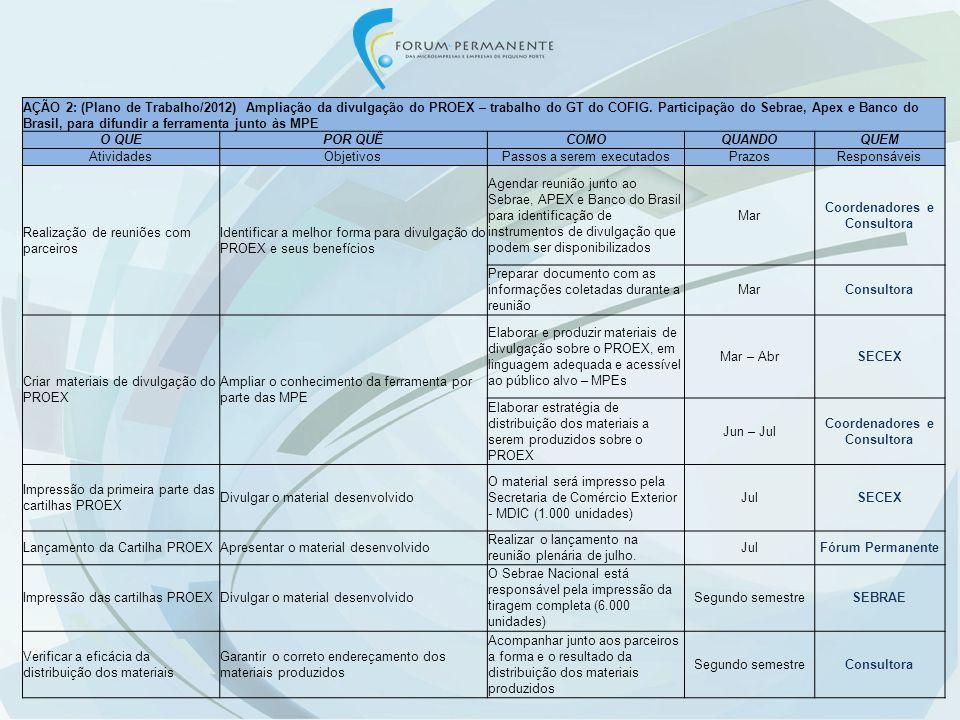AÇÃO 3: Alteração da IN-RFB 1.288/2012, relativa à Habilitação Simplificada O QUEPOR QUÊCOMOQUANDOQUEM AtividadesObjetivosPassos a serem executados PrazosResponsáveis Alteração da IN-RFB 1288/2012 na Habilitação Simplificada para as MPE optantes do SIMPLES Para permitir o aumento das exportações das MPE, via DSE, e regular sem alterar a opção tributária das MPE, permanecendo como optantes do SIMPLES Enviar Nota Técnica à RFB, visando a ampliação do teto para exportação das MPE de US$ 150.000,00, semestral, para R$1.800.000,00, jun/13Coordenadores