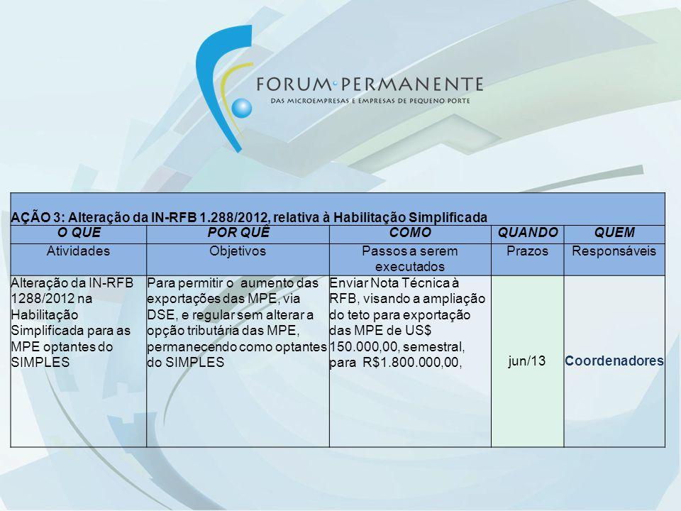 AÇÃO 3: Alteração da IN-RFB 1.288/2012, relativa à Habilitação Simplificada O QUEPOR QUÊCOMOQUANDOQUEM AtividadesObjetivosPassos a serem executados Pr