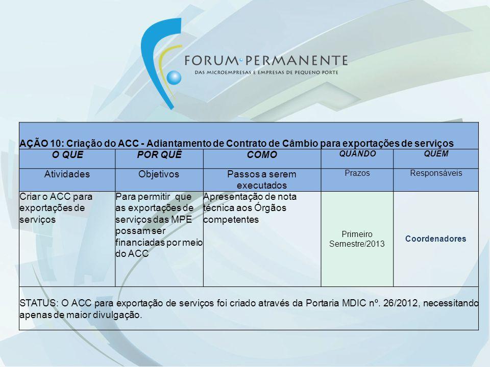 AÇÃO 10: Criação do ACC - Adiantamento de Contrato de Câmbio para exportações de serviços O QUEPOR QUÊCOMO QUANDOQUEM AtividadesObjetivosPassos a sere