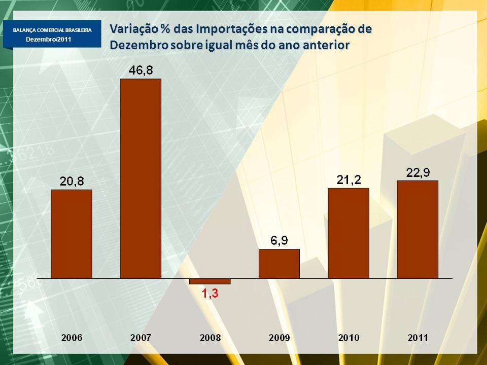 BALANÇA COMERCIAL BRASILEIRA Dezembro/2011 Variação % das Importações na comparação de Dezembro sobre igual mês do ano anterior