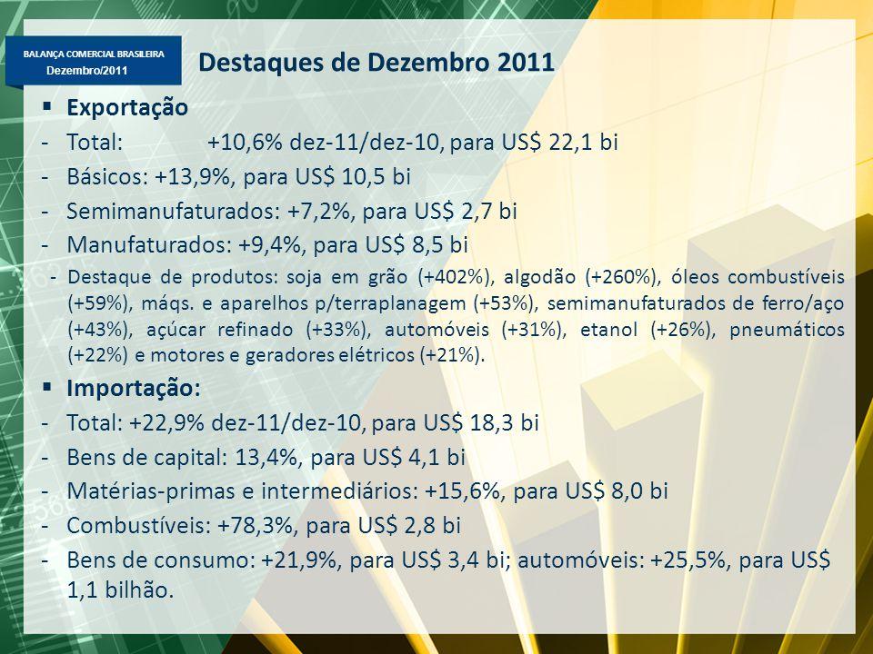 BALANÇA COMERCIAL BRASILEIRA Dezembro/2011 Destaques de Dezembro 2011  Exportação -Total: +10,6% dez-11/dez-10, para US$ 22,1 bi -Básicos: +13,9%, pa
