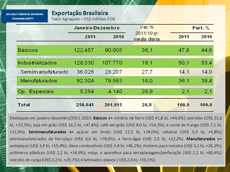 BALANÇA COMERCIAL BRASILEIRA Dezembro/2011 Exportação Brasileira Fator Agregado – US$ milhões FOB Destaques em janeiro-dezembro/2011-2010: Básicos =>