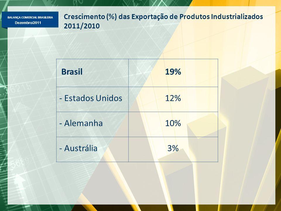 BALANÇA COMERCIAL BRASILEIRA Dezembro/2011 Crescimento (%) das Exportação de Produtos Industrializados 2011/2010 Brasil19% - Estados Unidos12% - Alema