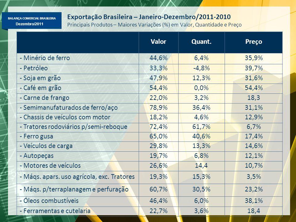 BALANÇA COMERCIAL BRASILEIRA Dezembro/2011 Exportação Brasileira – Janeiro-Dezembro/2011-2010 Principais Produtos – Maiores Variações (%) em Valor, Qu