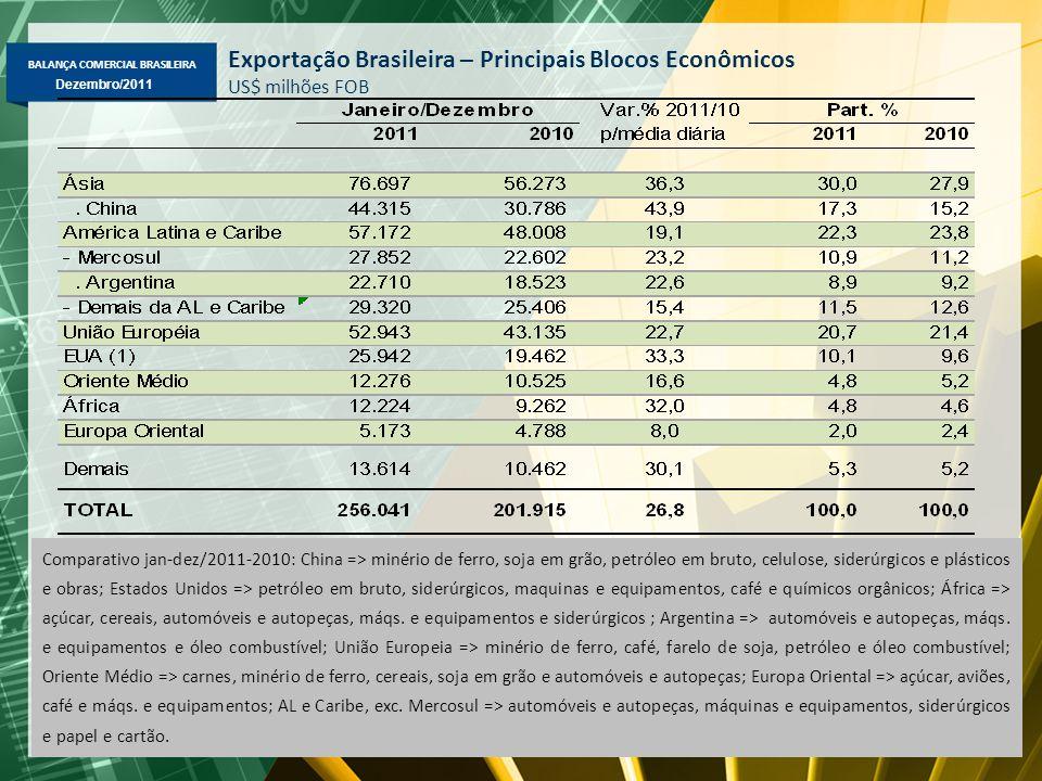 BALANÇA COMERCIAL BRASILEIRA Dezembro/2011 Exportação Brasileira – Principais Blocos Econômicos US$ milhões FOB Comparativo jan-dez/2011-2010: China =