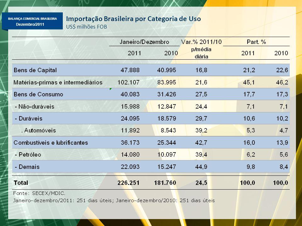 BALANÇA COMERCIAL BRASILEIRA Dezembro/2011 Importação Brasileira por Categoria de Uso US$ milhões FOB