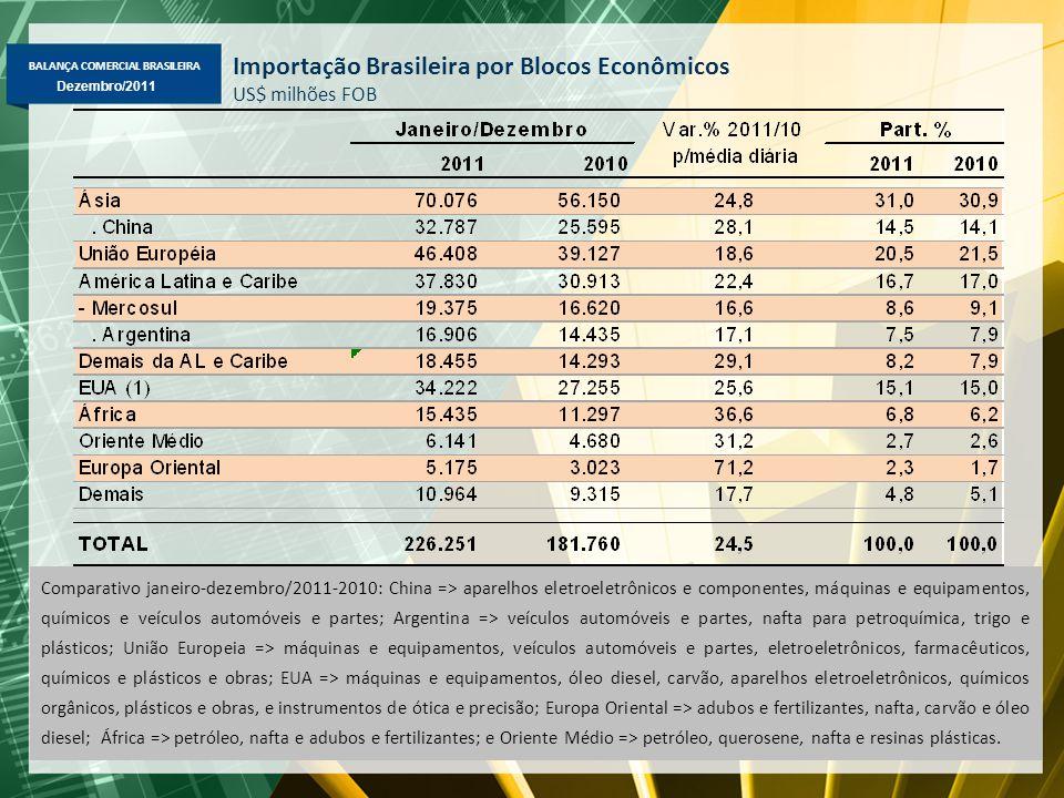 BALANÇA COMERCIAL BRASILEIRA Dezembro/2011 Importação Brasileira por Blocos Econômicos US$ milhões FOB Comparativo janeiro-dezembro/2011-2010: China =