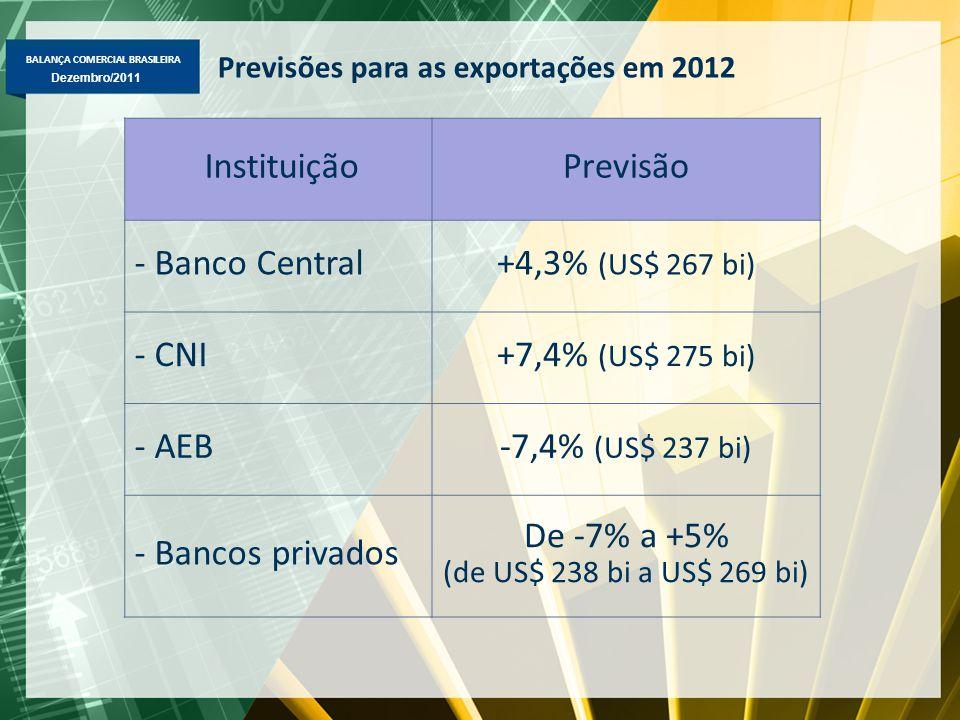 BALANÇA COMERCIAL BRASILEIRA Dezembro/2011 InstituiçãoPrevisão - Banco Central+4,3% (US$ 267 bi) - CNI+7,4% (US$ 275 bi) - AEB-7,4% (US$ 237 bi) - Ban