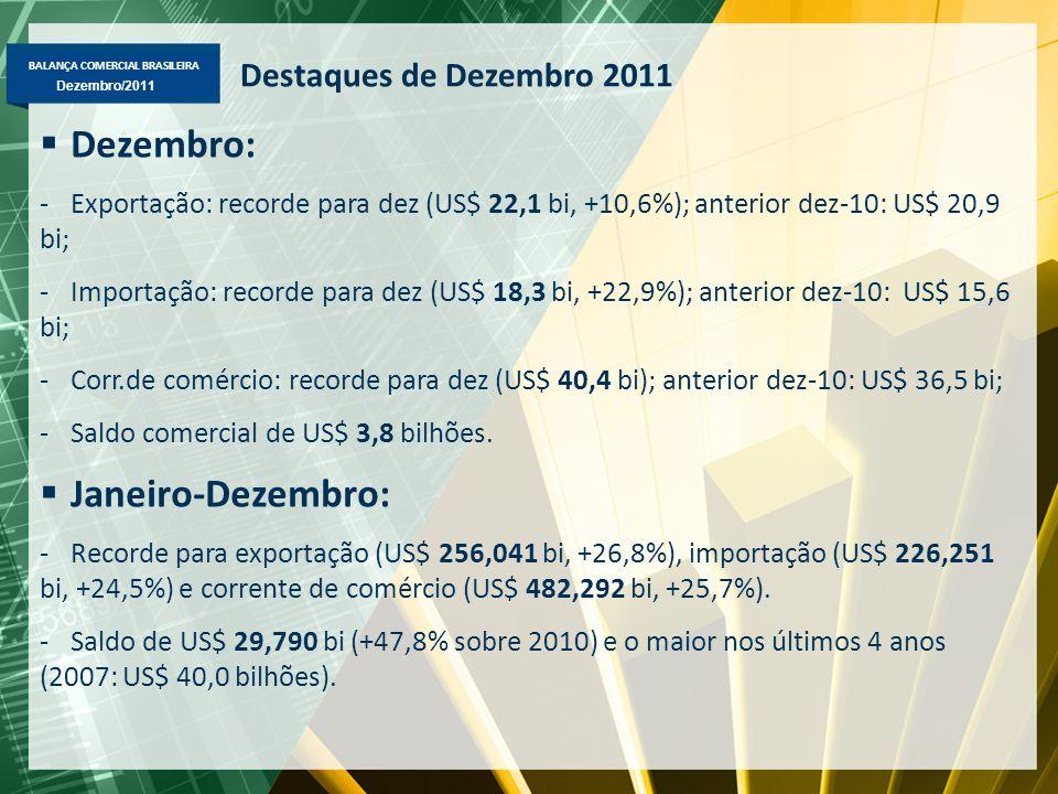 BALANÇA COMERCIAL BRASILEIRA Dezembro/2011 Destaques de Dezembro 2011  Dezembro: -Exportação: recorde para dez (US$ 22,1 bi, +10,6%); anterior dez-10