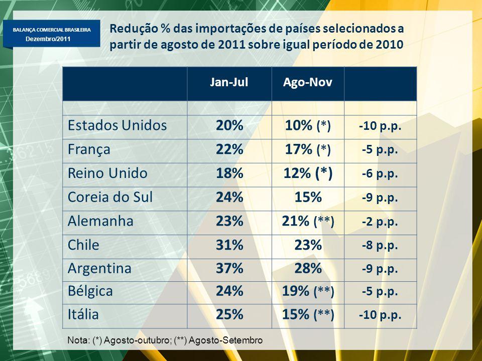 BALANÇA COMERCIAL BRASILEIRA Dezembro/2011 Redução % das importações de países selecionados a partir de agosto de 2011 sobre igual período de 2010 Jan