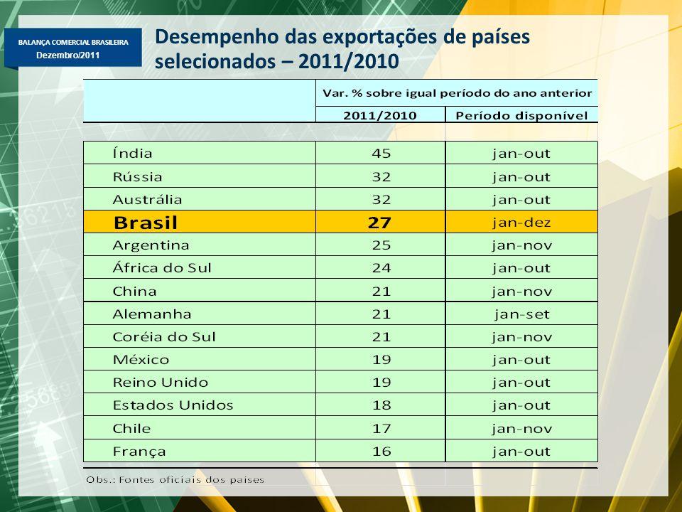 BALANÇA COMERCIAL BRASILEIRA Dezembro/2011 Desempenho das exportações de países selecionados – 2011/2010