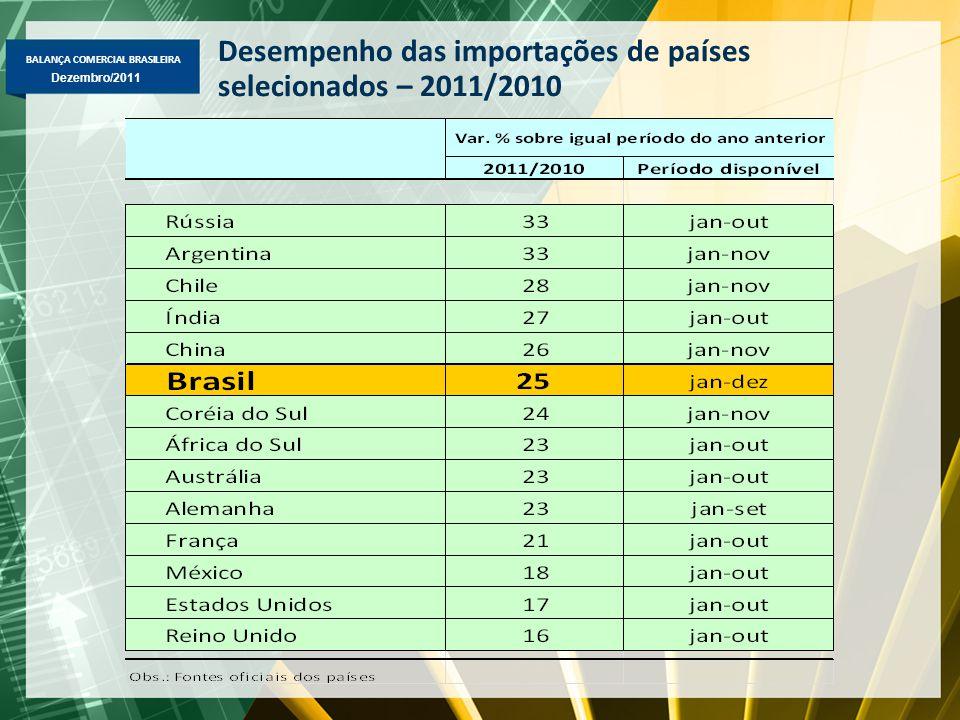 BALANÇA COMERCIAL BRASILEIRA Dezembro/2011 Desempenho das importações de países selecionados – 2011/2010